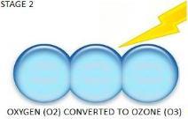 ozone odor removal stage 2